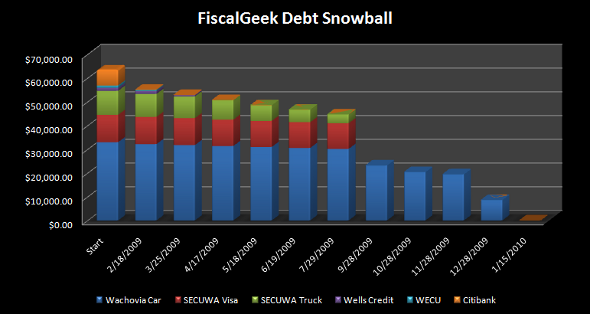 Our Debt Snowball